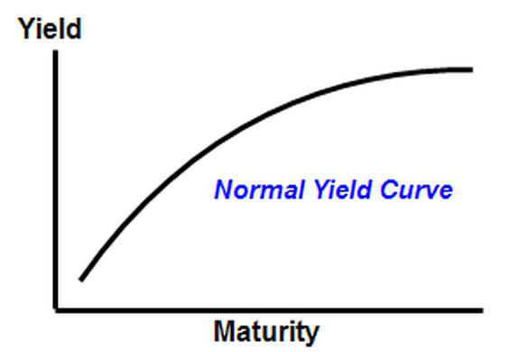 http___www.financialsense.com_sites_default_files_imagecache_desktop_users_u155_images_2013_1121_normal-yield-curve.png